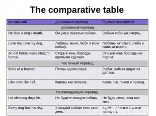 The comparative table