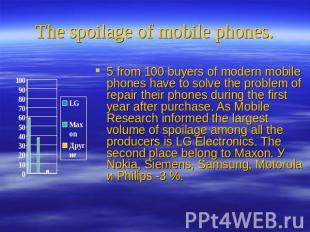 The spoilage of mobile phones. 5 from 100 buyers of modern mobile phones have to