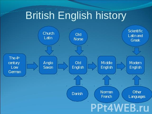 the history of the english culture