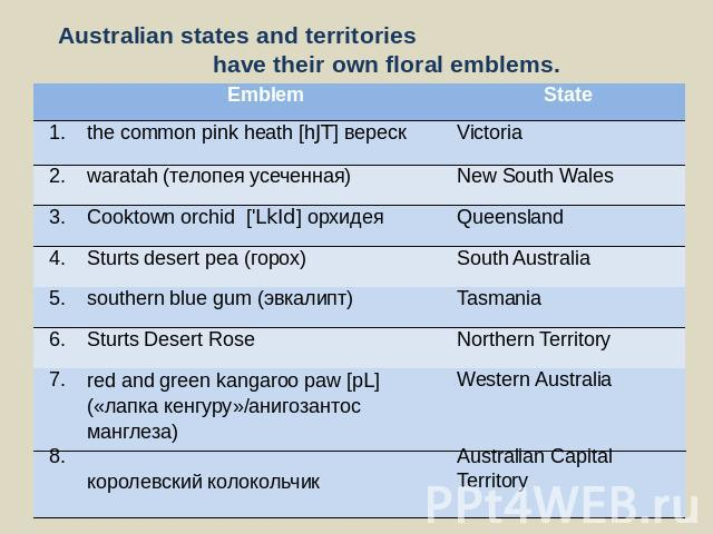 Australian states and territories have their own floral emblems.