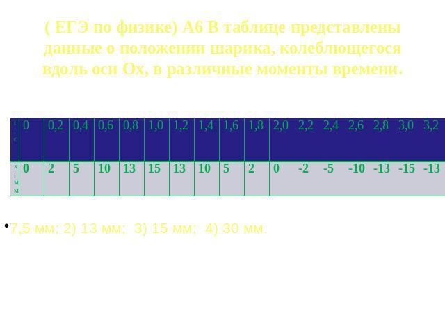 в таблице представлены данные о различных товарах (по состоянию