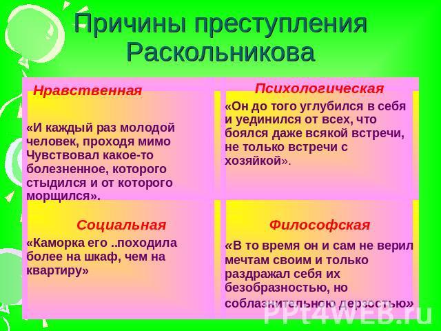 Путь к преступлению раскольникова 6 причин дни проносились