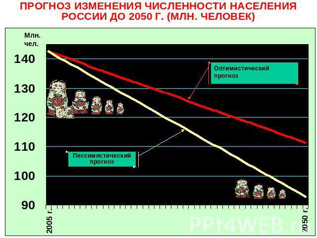 Предсказание о россии до 2020