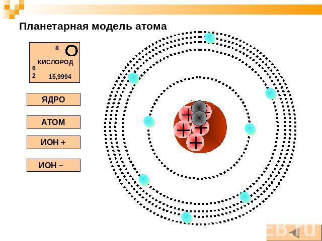 самостоятельная работа планетарная девушка модель атома
