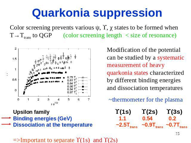 Quarkonia suppression Color screening prevents various ψ, , χ states to be formed when T→Ttrans to QGP (color screening length < size of resonance) Modification of the potential can be studied by a systematic measurement of heavy quarkonia states ch…