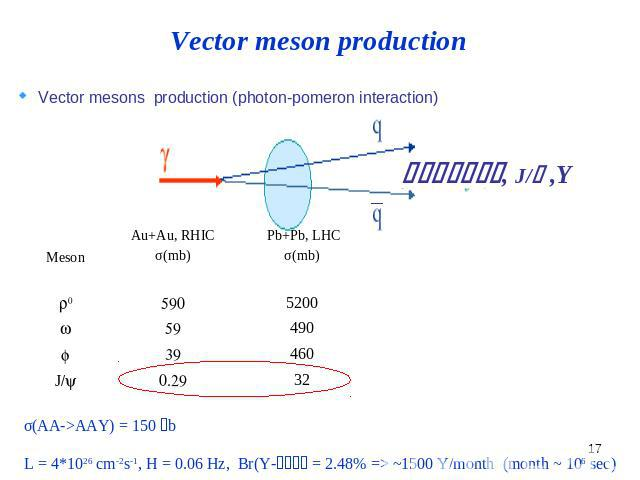 Vector meson production Vector mesons production (photon-pomeron interaction)
