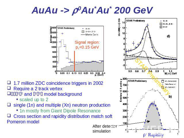 AuAu -> r0Au*Au* 200 GeV 1.7 million ZDC coincidence triggers in 2002 Require a 2 track vertex p+p+ and p-p- model background scaled up to 2 single (1n) and multiple (Xn) neutron production 1n mostly from Giant Dipole Resonance Cross section and rap…