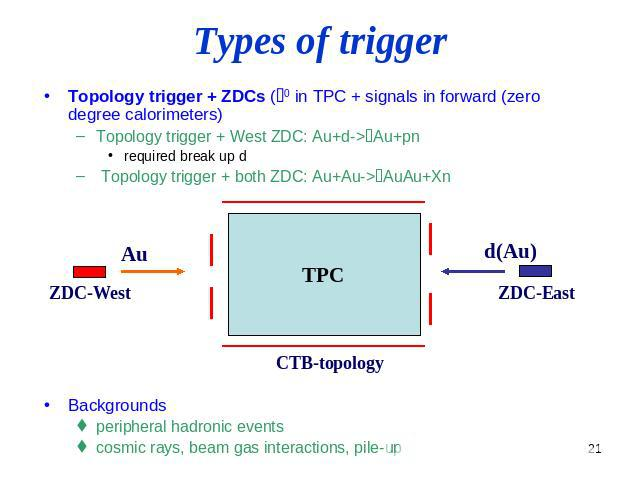 Types of trigger Topology trigger + ZDCs (r0 in TPC + signals in forward (zero degree calorimeters) Topology trigger + West ZDC: Au+d->rAu+pn required break up d Topology trigger + both ZDC: Au+Au->rAuAu+Xn Backgrounds peripheral hadronic events cos…