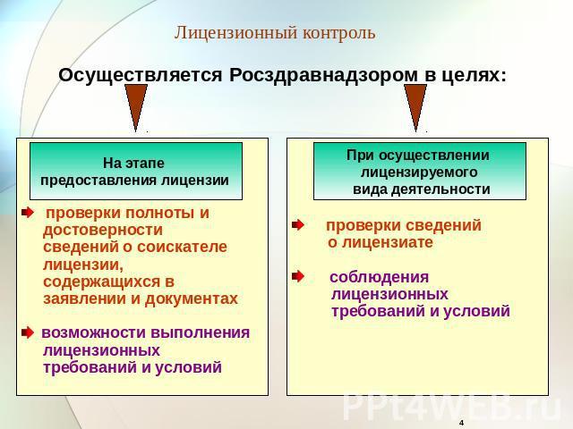 лицензионный контроль фармацевтической деятельности