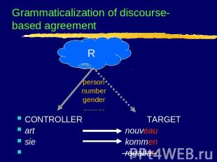 Grammaticalization of discourse-based agreement person number gender ……… CONTROL