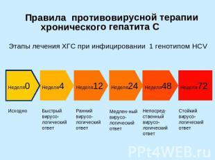 Правила противовирусной терапии хронического гепатита С Этапы лечения ХГС при ин