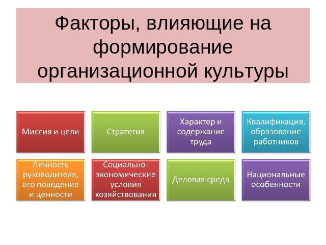 Влияние организационной культуры на управленческие изменения