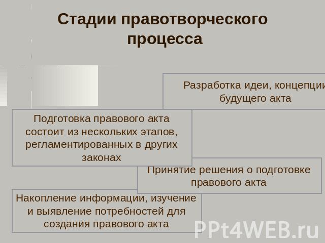 Схема правотворчество