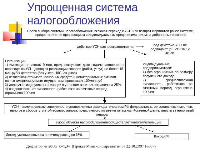 Архангельской упрощенная система налогообложения для ип в 2016 налог отзывы детский
