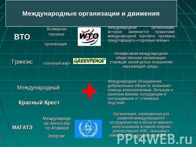 международные организации неправительственного уровня одном месте