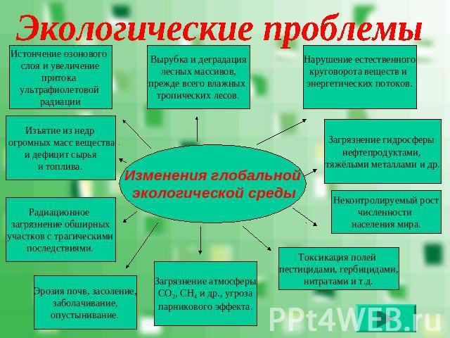 Экологические проблемы в мире доклад 1079