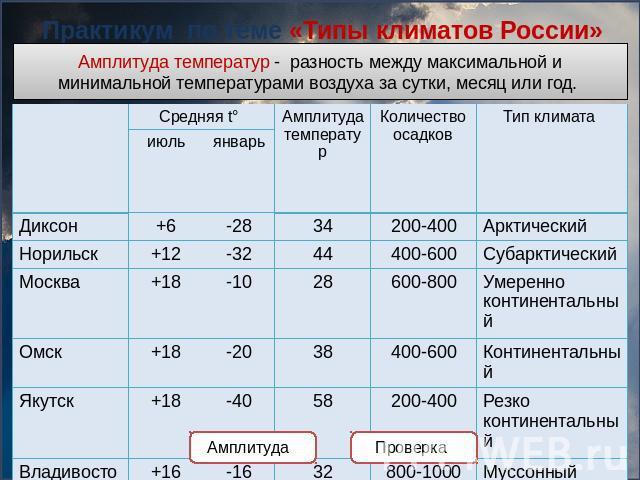 Типы климатов россии к учебнику географии е.м домогацких 8класс