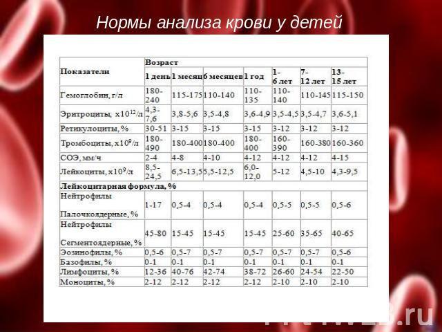 Норма лет 5 анализ ребенка на крови сахар у беременности вирусы анализы на при