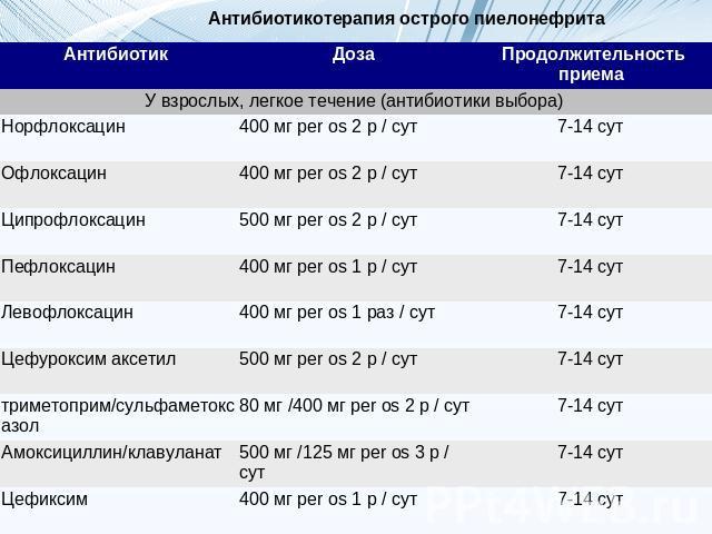 Антибактериальное лечение пиелонефрита