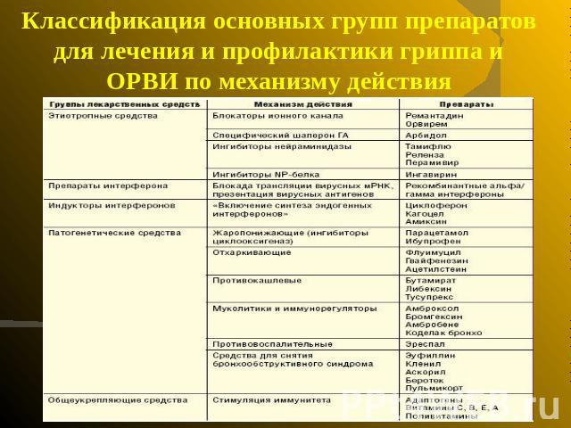 """Презентация на тему """"Амиксин (ТИЛОРОН)"""" - скачать презентации по ..."""