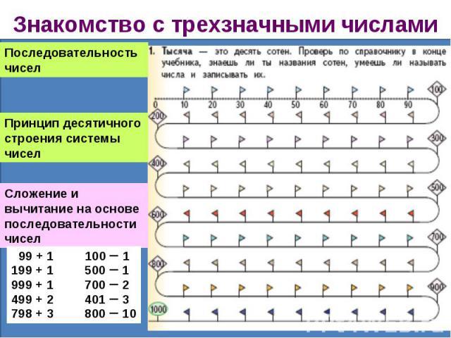 Знакомство с трёхзначными числами презентация 3