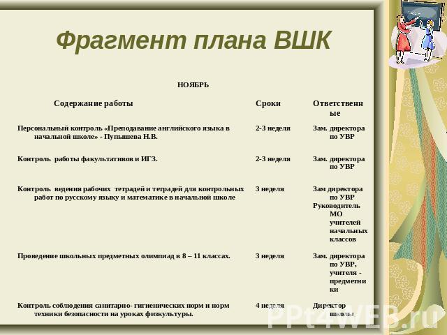 Презентация на тему Система организации внутришкольного контроля  Фрагмент плана ВШК