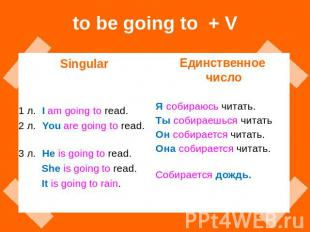 to be going to + V Singular 1 л. I am going to read. 2 л. You are going to read.