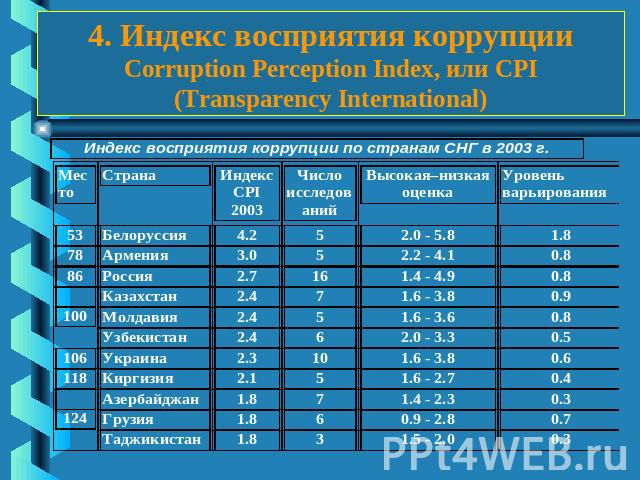 4. Индекс восприятия коррупции Corruption Perception Index, или CPI (Transparency International)