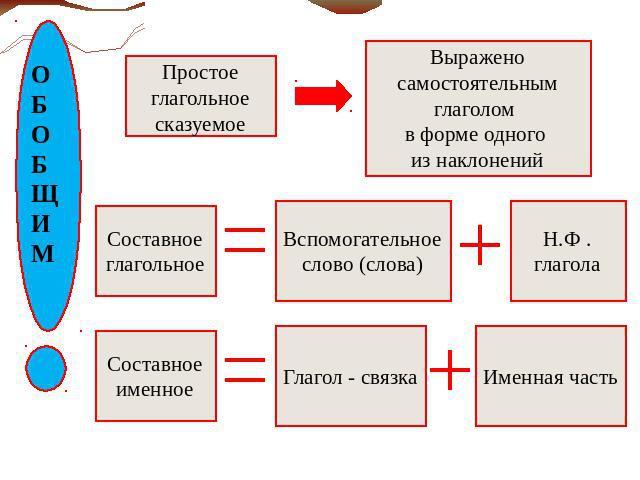 Схема 79 виды сказуемого