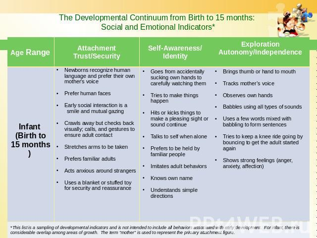 The Developmental Continuum from Birth to 15 months: Social and Emotional Indicators*