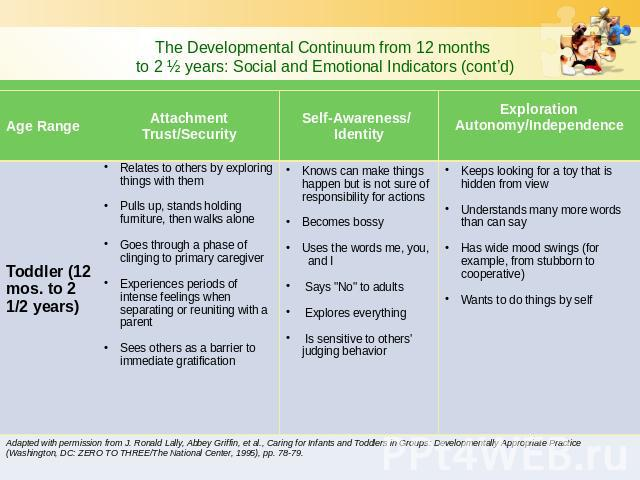 The Developmental Continuum from 12 months to 2 ½ years: Social and Emotional Indicators (cont'd)
