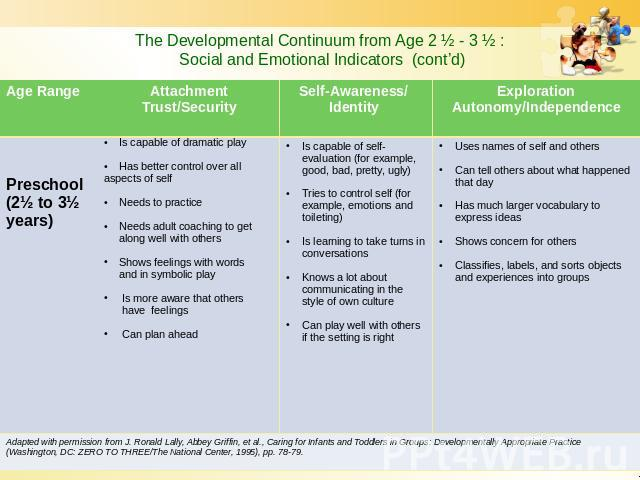 The Developmental Continuum from Age 2 ½ - 3 ½ : Social and Emotional Indicators (cont'd)