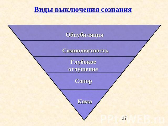Состояния сознания виды измененного состояния сознания