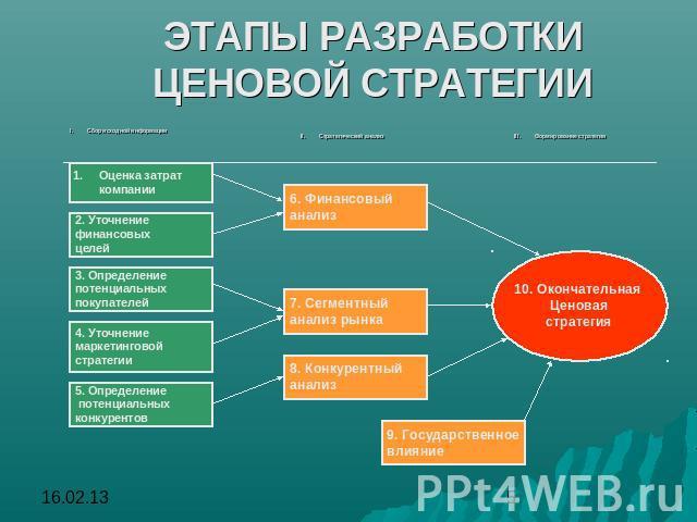 выбор ценовой стратегии организации шпаргалка