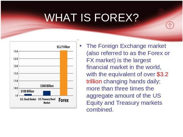 WHAT IS FOREX? The Foreign Exchange market (also referred to as the Forex or FX market) is the largest financial market in the world, with the equivalent of over $3.2 trillion changing hands daily; more than three times the aggregate amount of the U…