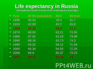 Life expectancy in Russia ( the expected number of years of life remaining at a