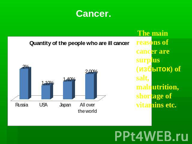 Cancer. The main reasons of cancer are surplus (избыток) of salt, malnutrition, shortage of vitamins etc.
