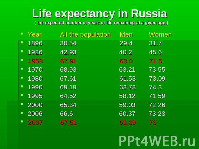 Life expectancy in Russia ( the expected number of years of life remaining at a given age.) YearAll the population Men Women 1896 30.54 29.4 31.7 192642.93 40.2 45.6 1958 67.91 63.0 71.5 1970 68.93 63.21 73.55 1980 67.61 61.53 73.09 1990 69.19 63.73…