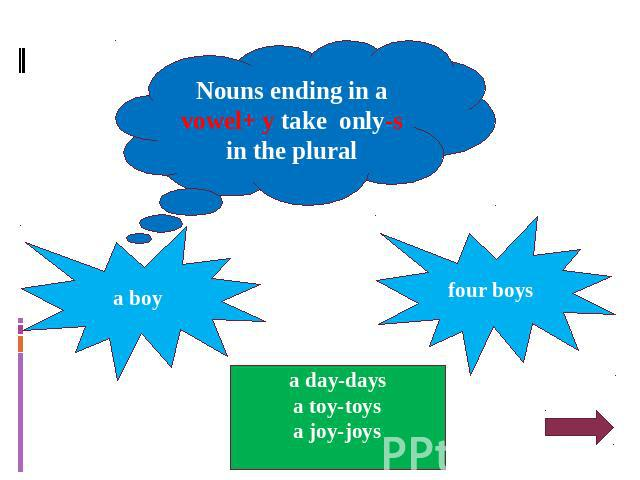 Nouns ending in a vowel+ y take only-s in the plural a boy four boys a day-days a toy-toys a joy-joys