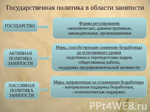 Шпаргалка. Содержание Активной И Пассивной Политики Занятости Населения
