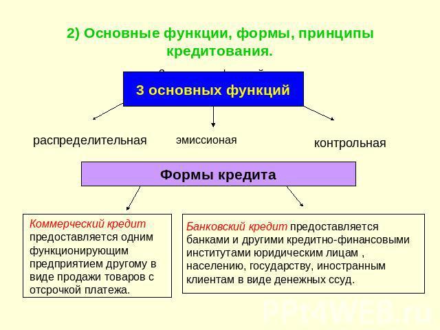 Сущность и функции кредита принципы кредитования