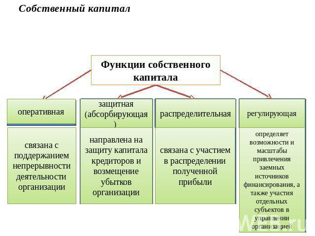 Механизм капитал формирования его и шпаргалка резервный банка, роль