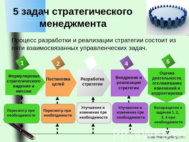 решить задачу по инвестиционному менеджменту путешествие