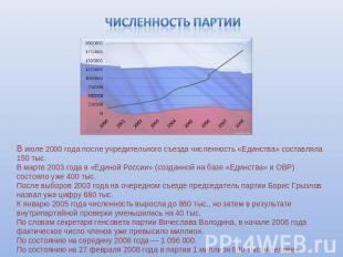 Единая россия численность партии