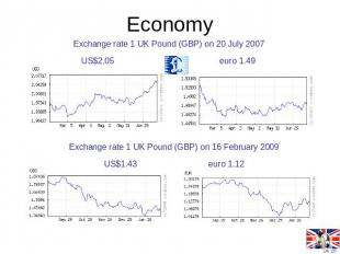 Economy Exchange rate 1 UK Pound (GBP) on 20 July 2007US$2.05 euro 1.49 Exchange