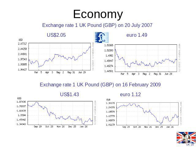 Economy Exchange rate 1 UK Pound (GBP) on 20 July 2007US$2.05 euro 1.49 Exchange rate 1 UK Pound (GBP) on 16 February 2009US$1.43 euro 1.12
