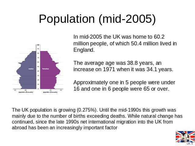 Population (mid-2005) In mid-2005 the UK was home to 60.2 million people, of which 50.4 million lived in England. The average age was 38.8 years, an increase on 1971 when it was 34.1 years. Approximately one in 5 people were under 16 and one in 6 pe…