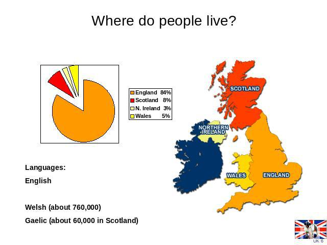 Where do people live? Languages:EnglishWelsh (about 760,000)Gaelic (about 60,000 in Scotland)