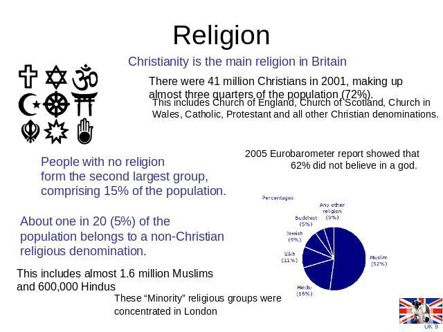 Religion Christianity is the main religion in Britain There were 41 million Christians in 2001, making up almost three quarters of the population (72%). This includes Church of England, Church of Scotland, Church in Wales, Catholic, Protestant and a…