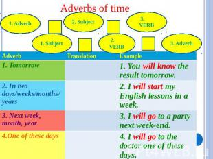 Adverbs of time 1. Adverb 1. Subject 2. Subject 2. VERB 3. VERB 3. Adverb